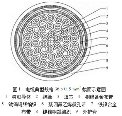 New type soft cable resistance to nuclear electromagnetic pulse